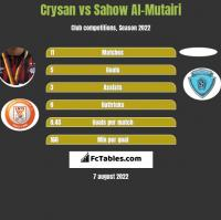 Crysan vs Sahow Al-Mutairi h2h player stats