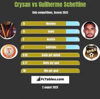 Crysan vs Guilherme Schettine h2h player stats