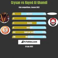 Crysan vs Rayed Al Ghamdi h2h player stats