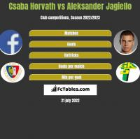 Csaba Horvath vs Aleksander Jagiello h2h player stats