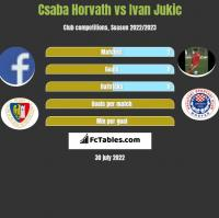 Csaba Horvath vs Ivan Jukic h2h player stats