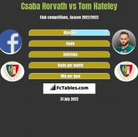 Csaba Horvath vs Tom Hateley h2h player stats