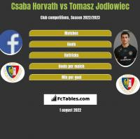 Csaba Horvath vs Tomasz Jodlowiec h2h player stats