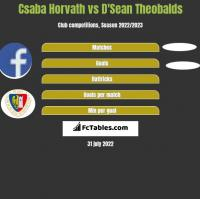 Csaba Horvath vs D'Sean Theobalds h2h player stats