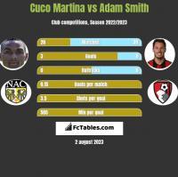 Cuco Martina vs Adam Smith h2h player stats