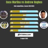 Cuco Martina vs Andrew Hughes h2h player stats