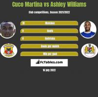 Cuco Martina vs Ashley Williams h2h player stats