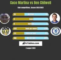 Cuco Martina vs Ben Chilwell h2h player stats