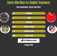 Cuco Martina vs Caglar Soyuncu h2h player stats