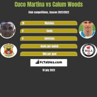 Cuco Martina vs Calum Woods h2h player stats