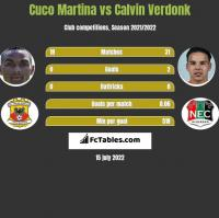 Cuco Martina vs Calvin Verdonk h2h player stats