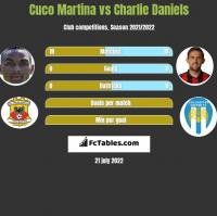 Cuco Martina vs Charlie Daniels h2h player stats