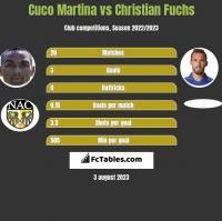 Cuco Martina vs Christian Fuchs h2h player stats