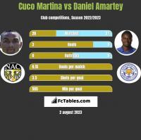 Cuco Martina vs Daniel Amartey h2h player stats