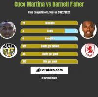 Cuco Martina vs Darnell Fisher h2h player stats
