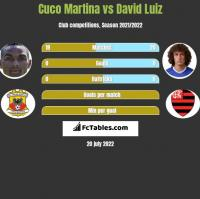 Cuco Martina vs David Luiz h2h player stats