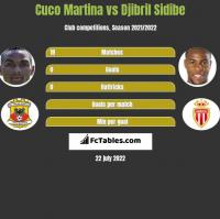 Cuco Martina vs Djibril Sidibe h2h player stats