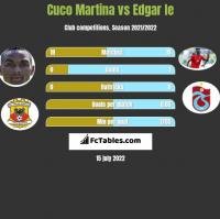 Cuco Martina vs Edgar Ie h2h player stats