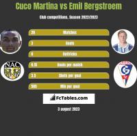 Cuco Martina vs Emil Bergstroem h2h player stats