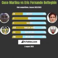 Cuco Martina vs Eric Fernando Botteghin h2h player stats