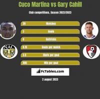 Cuco Martina vs Gary Cahill h2h player stats