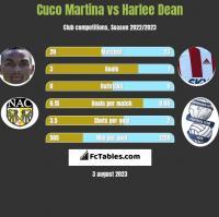 Cuco Martina vs Harlee Dean h2h player stats