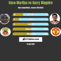 Cuco Martina vs Harry Maguire h2h player stats