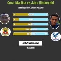 Cuco Martina vs Jairo Riedewald h2h player stats