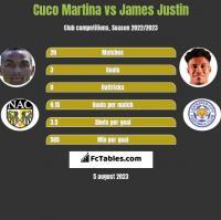 Cuco Martina vs James Justin h2h player stats
