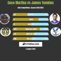Cuco Martina vs James Tomkins h2h player stats