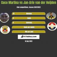 Cuco Martina vs Jan-Arie van der Heijden h2h player stats