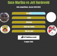 Cuco Martina vs Jeff Hardeveld h2h player stats