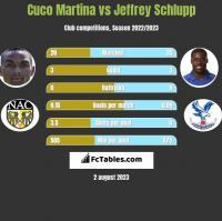 Cuco Martina vs Jeffrey Schlupp h2h player stats