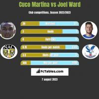 Cuco Martina vs Joel Ward h2h player stats