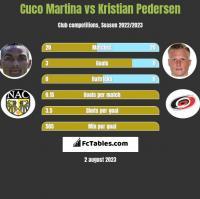 Cuco Martina vs Kristian Pedersen h2h player stats