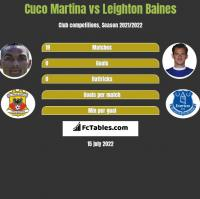 Cuco Martina vs Leighton Baines h2h player stats