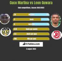 Cuco Martina vs Leon Guwara h2h player stats