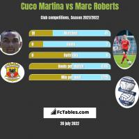 Cuco Martina vs Marc Roberts h2h player stats