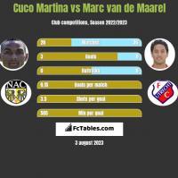 Cuco Martina vs Marc van de Maarel h2h player stats