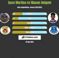 Cuco Martina vs Mason Holgate h2h player stats