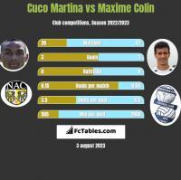 Cuco Martina vs Maxime Colin h2h player stats