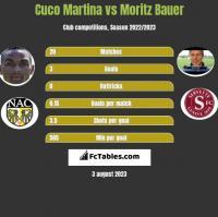 Cuco Martina vs Moritz Bauer h2h player stats