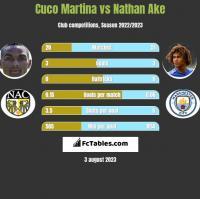 Cuco Martina vs Nathan Ake h2h player stats
