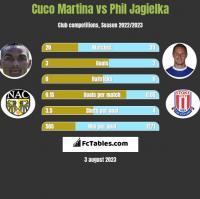 Cuco Martina vs Phil Jagielka h2h player stats