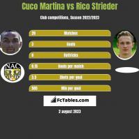 Cuco Martina vs Rico Strieder h2h player stats