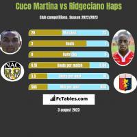 Cuco Martina vs Ridgeciano Haps h2h player stats