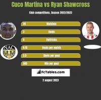 Cuco Martina vs Ryan Shawcross h2h player stats