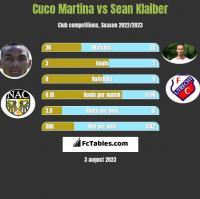 Cuco Martina vs Sean Klaiber h2h player stats