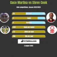 Cuco Martina vs Steve Cook h2h player stats