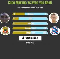 Cuco Martina vs Sven van Beek h2h player stats